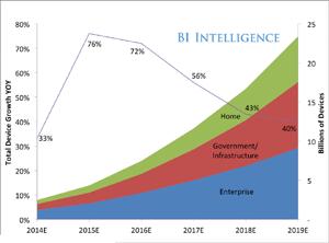 Internet Of Things BI Intelligence