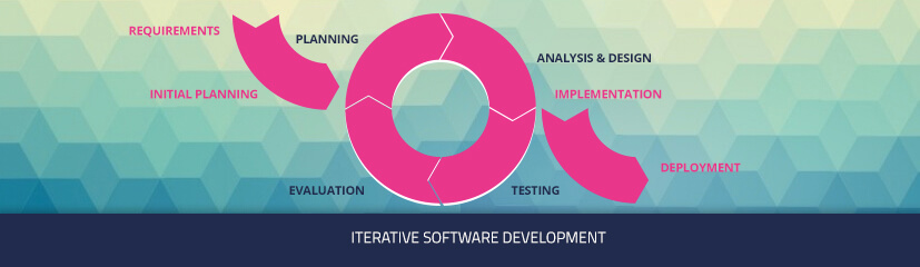 The pros and cons of Iterative Software Development
