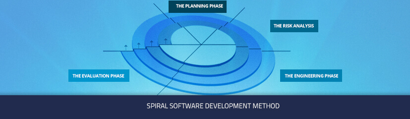 The pros and cons of Spiral Software Development